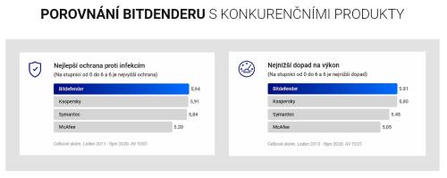 Porovnani-s-dalsimi-antiviry.png
